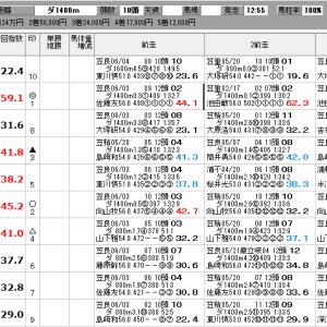 地方競馬 6/15(月) SP指数