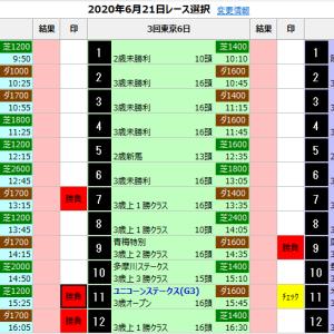中央競馬 6/21(日) SP指数