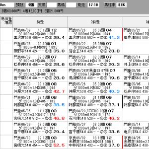 地方競馬 6/23(火) 優駿スプリント SP指数