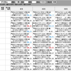 地方競馬 6/24(水) 帝王賞 SP指数