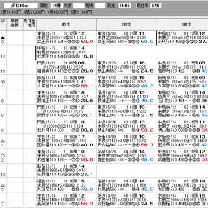 地方競馬 6/25(木) 園田スプリント SP指数
