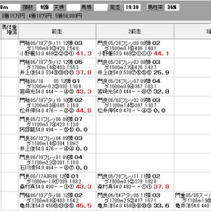 地方競馬 7/1(水) 浦和スプリントOP SP指数