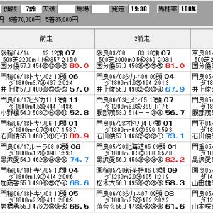 地方競馬 7/2(木) 門別スプリント SP指数