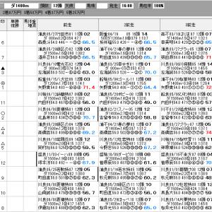 地方競馬 7/3(金) 愛逢月特別 SP指数
