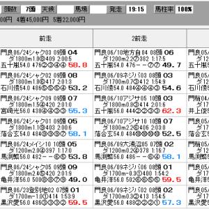 地方競馬 7/8(水) ジャパンダートダービー SP指数