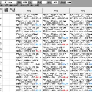 地方競馬 7/9(木) ジュライ賞 SP指数