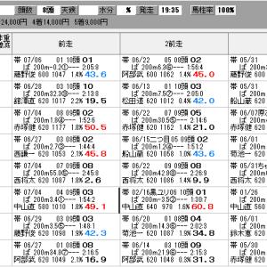 地方競馬 7/20(月) 納涼特別 SP指数