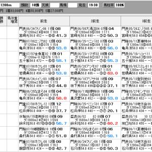 地方競馬 7/21(火) マーキュリーカップ SP指数