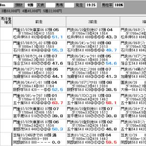 地方競馬 7/22(水) 習志野きらっとスプリント SP指数