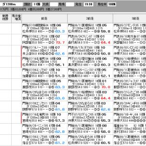地方競馬 7/23(木) プラチナカップ SP指数