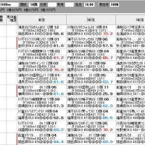 地方競馬 7/24(金) 兵庫サマークイーン賞 SP指数