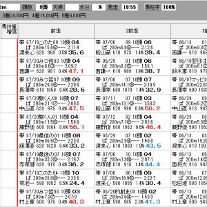 地方競馬 7/25(土) 海の日特別 SP指数