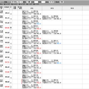 中央競馬 7/25(土) SP指数
