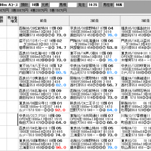 中央競馬 7/26(日) SP指数