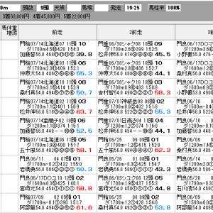 地方競馬 7/28(火) ブリーダーズゴールドJカップ SP指数