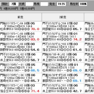 地方競馬 7/29(水) マイルグランプリ SP指数