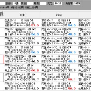 地方競馬 7/30(木) アフター5スター賞トライアル SP指数
