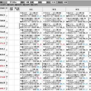 地方競馬 7/31(金) トゥインクルバースデー賞 SP指数