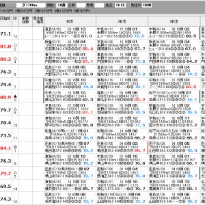 中央競馬 8/2(日) SP指数