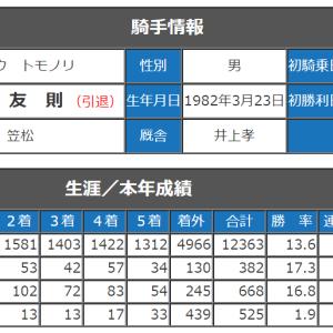 地方競馬 8/2(日) ばんえい大賞典 SP指数