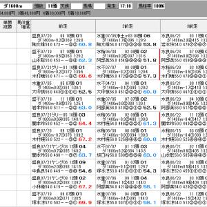 地方競馬 8/3(月) 濃溝の滝賞 SP指数