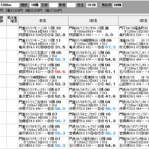 地方競馬 8/4(火) 鋸山特別 SP指数