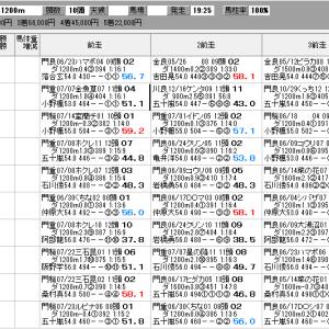 地方競馬 8/5(水) 湾岸スターカップ SP指数