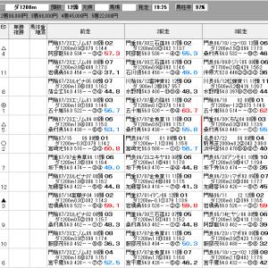 地方競馬 8/6(木) バルーン特別 SP指数