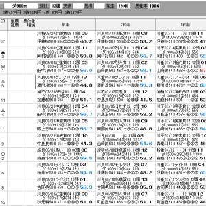 地方競馬 9/18(金) 日刊ゲンダイ賞 SP指数