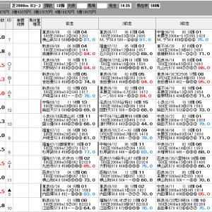 中央競馬 9/19(土) SP指数