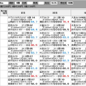 地方競馬 9/21(月) ゴールドジュニア SP指数