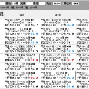 地方競馬 9/22(火) オーバルスプリント SP指数