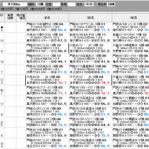 地方競馬 9/24(木) 園田プリンセスカップ SP指数