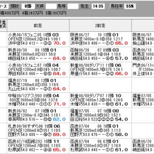 中央競馬 9/26(土) SP指数
