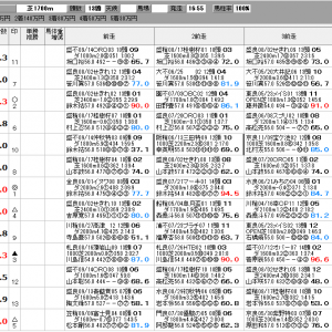 地方競馬 9/27(日) OROカップ SP指数
