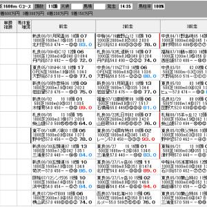 中央競馬 9/27(日) SP指数