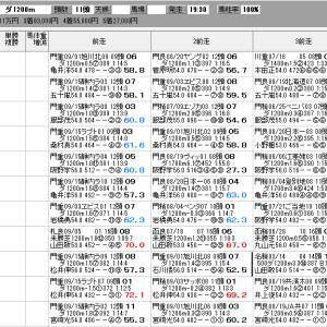 地方競馬 9/29(火) 白山大賞典 SP指数