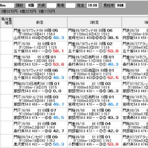 地方競馬 10/21(水) 埼玉新聞栄冠賞 SP指数