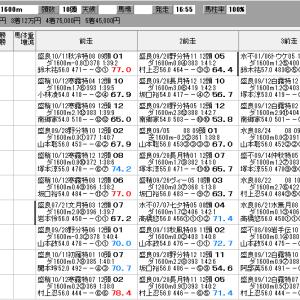 地方競馬 10/26(月) 大福山特別 SP指数