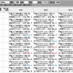 地方競馬 10/27(火) ゴールドウィング賞 SP指数