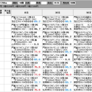 地方競馬 10/28(水) 平和賞 SP指数