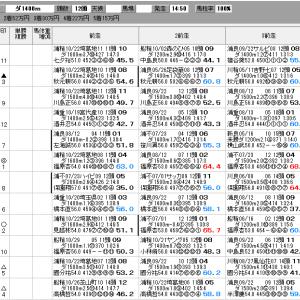 地方競馬 11/27(金) ひいらぎ特別 SP指数