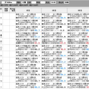 地方競馬 11/30(月) プリンセスカップ SP指数