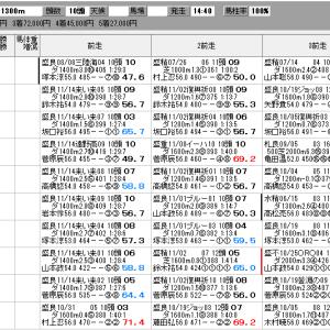 地方競馬 12/1(火) カムイユカラスプリント SP指数