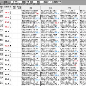 中央競馬 12/5(土) ステイヤーズS SP指数