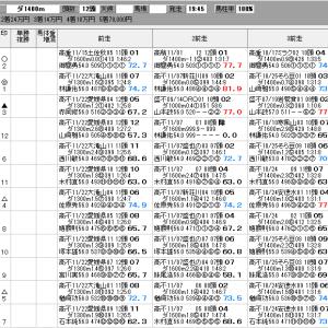 地方競馬 12/5(土) めだか池特別 SP指数