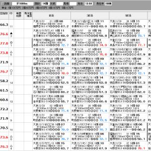 地方競馬 1/22(金) ジャニュアリー賞 SP指数
