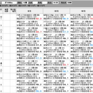 地方競馬 2/25(木) 兵庫ウインターC SP指数