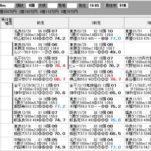 中央競馬 4/17(土) アーリントンC SP指数