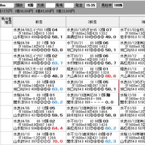 地方競馬 4/18(日) 二十四万石賞 SP指数